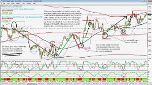 Review on 15 min Bollinger Bands System