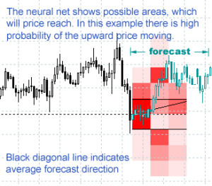 Neural Trend Predictor Free Download