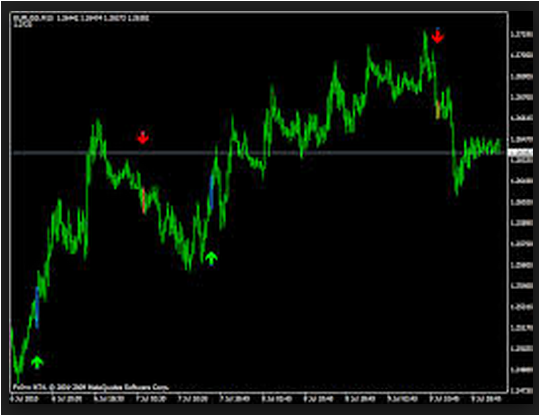 Best forex technical indicators