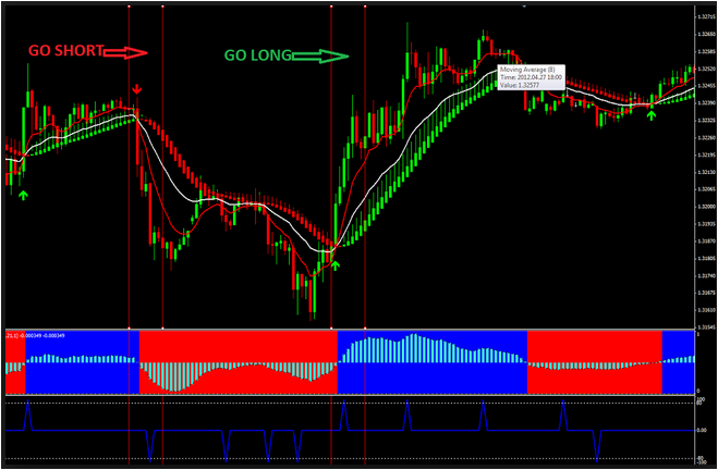 Download forex grail indicator with no repaint no loss