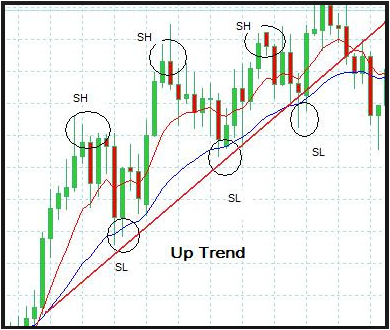 Trend Trading With Price Action