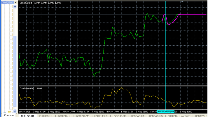 Indicator Scalping Forex Profit