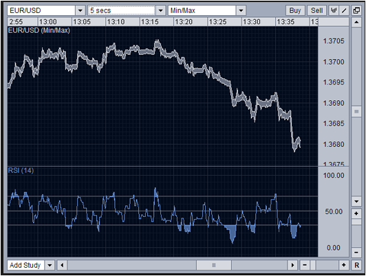 Forex rsi meaning