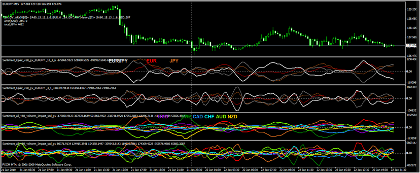 Support – Resistance – 4 – Hour Indicator