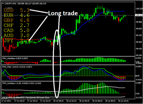 Do forex indicators work