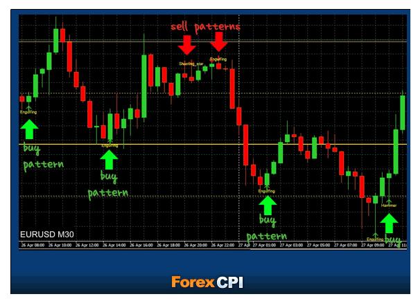 Forex CPI Indicator Free