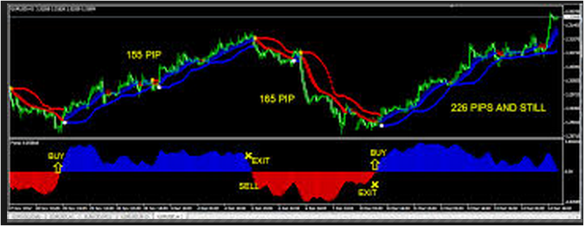 Indicator forex no repaint no loss