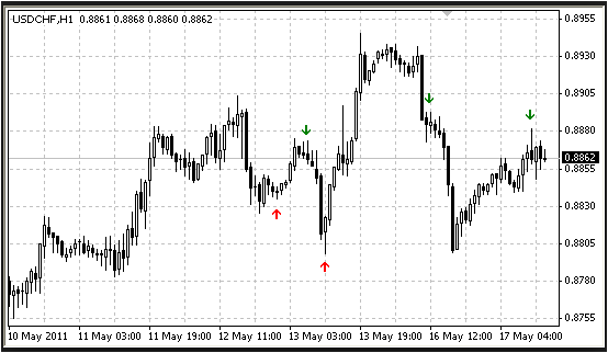 Good Non-Repainting Forex Indicator For Scalping
