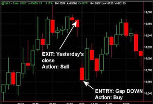 Previous Bar Break Indicator Mt4