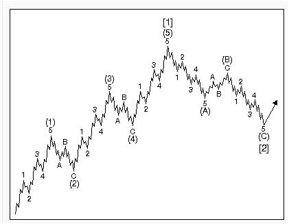 Elliott Wave Prophet Mt4 Indicator | Best Forex Review Site