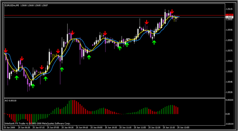 Forex trend indicator review