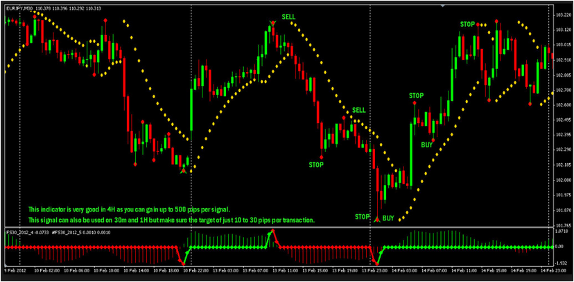 Download Indicator Fss30 Now
