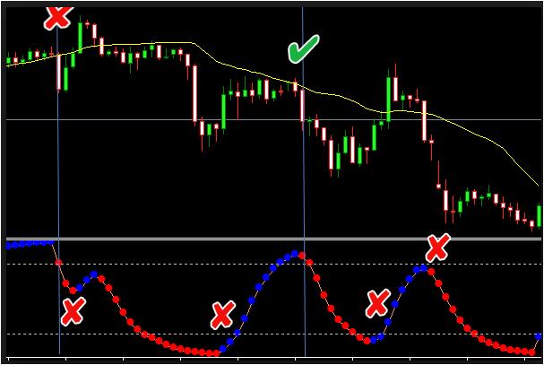 DSS Bressert Indicator With Arrow