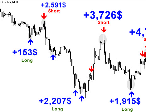 Dynamic positioning indicator forex