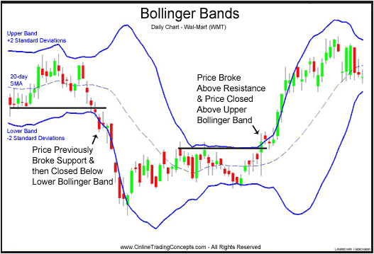 Forex Bollinger Band Pdf Download