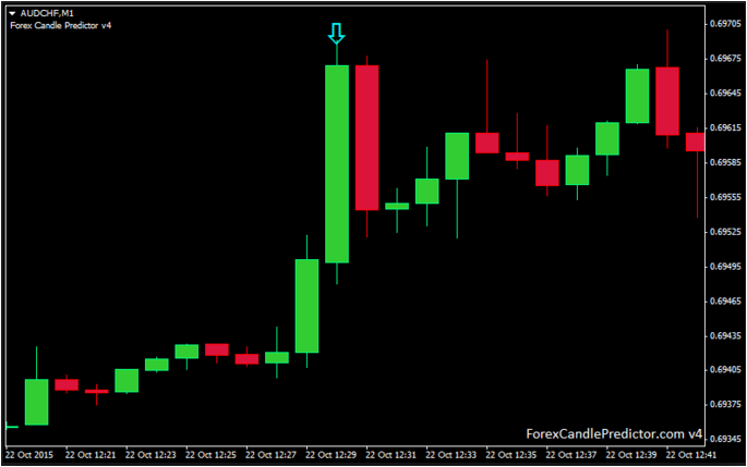 Forex Candle Predictor Review