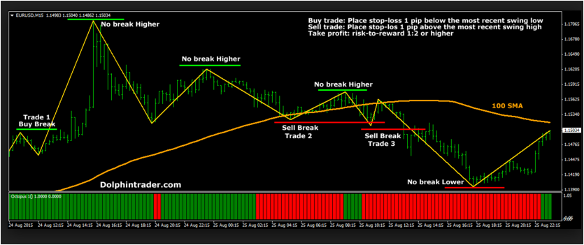 Forex daily high and low strategy