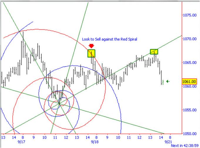 Fibonacci in forex trading pdf