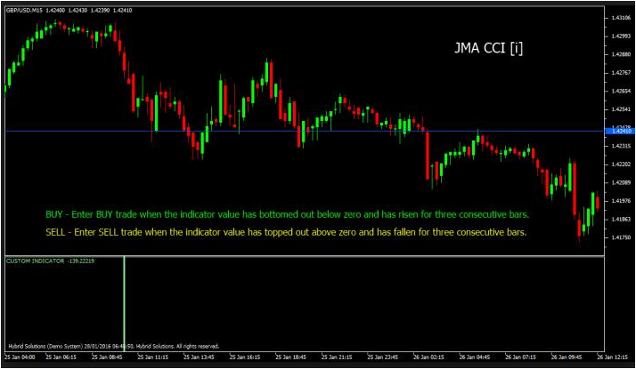Forex accurate trend indicator