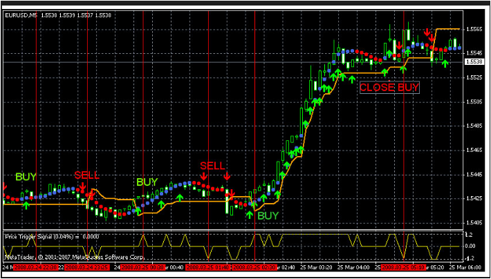 Forex Indicator 100 % Win +Free Download