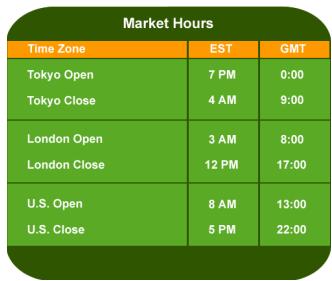 Forex Market Time Converter
