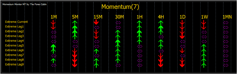 Forex Momentum Indicator Review