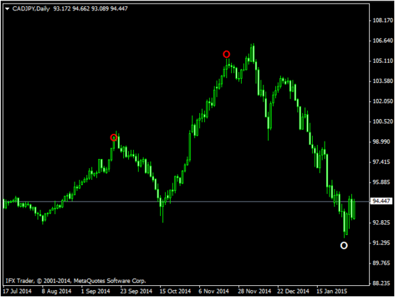 Forex Non Repaint Indicator Review