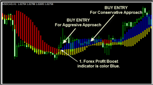 Forex Profit Boost Trading System Review