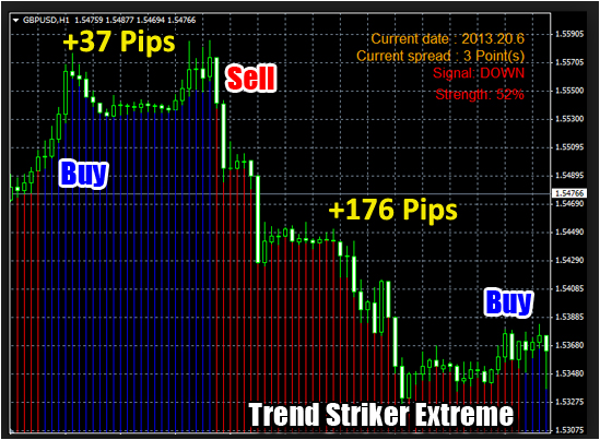 Forex Indicator Trend Striker Extreme A Scam?