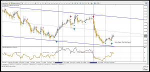 Forex signal trading 30 gold edition